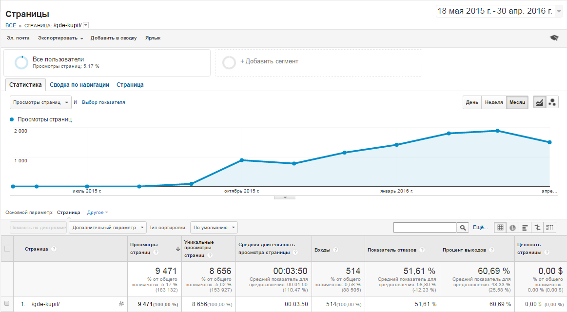 Google Analytics конверсии рост