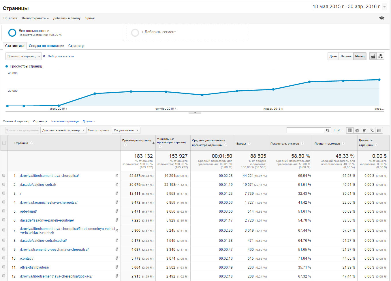 Google Analytics рост